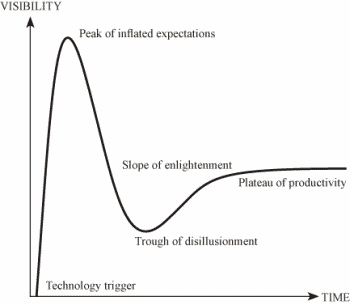 Figure 1. The Hype Cycle