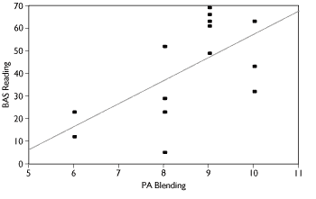 Figure 2. Graph showing the relationship between blending and BAS reading tasks