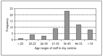 Figure 1. Age distribution of care staff in day centres