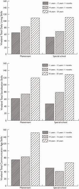 Figure 1. Progress with age for Daily Living Skills, Socialisation and Communication Skills