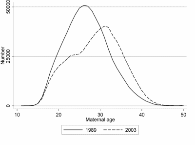 Figure 1: Number of livebirths in 1989 and 2003 by maternal age (source: ONS)