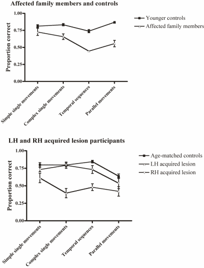 Figure 1. Performance of language impaired groups and controls on oral motor tasks