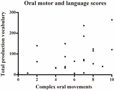 Figure 2. Scatter plot of complex oral motor skill and vocabulary on the CDI