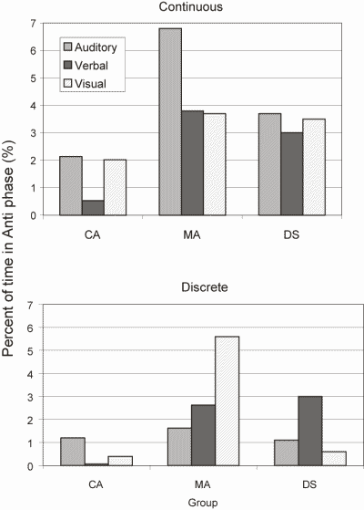 Figure 3. Percent of time during a trial in anti-phase coordination as a function of group, task and instruction type.