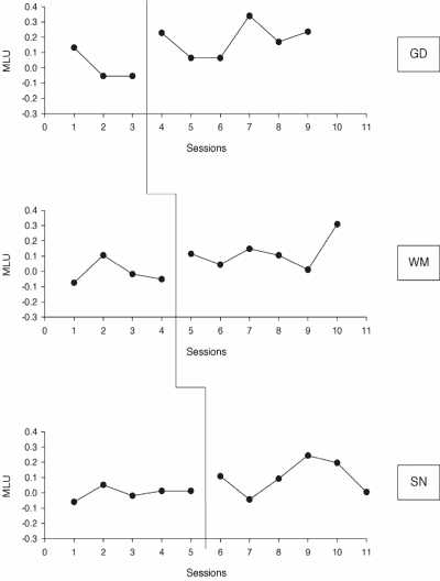 Figure 4. MLU results for GD, WM and SN