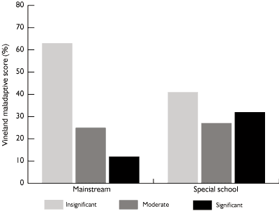 Figure 4. The significance of reported behavioral difficulties
